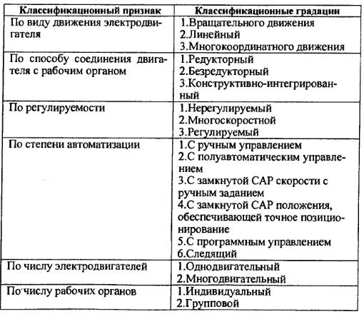 классификация автоматизированных приводов
