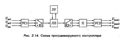 Схема работы контроллера