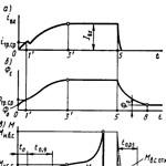 Схема работы электромагнитных муфт